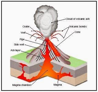 ज्वालामुखी क्या है