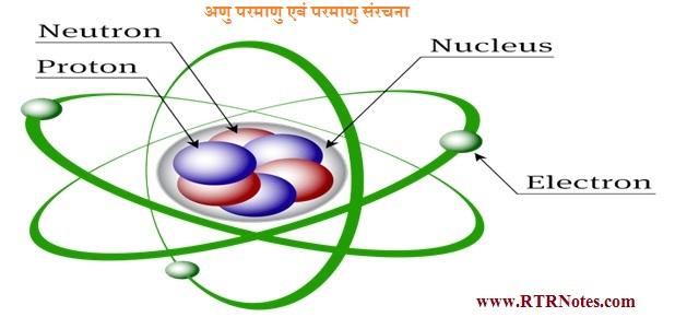 अणु परमाणु एवं परमाणु संरचना